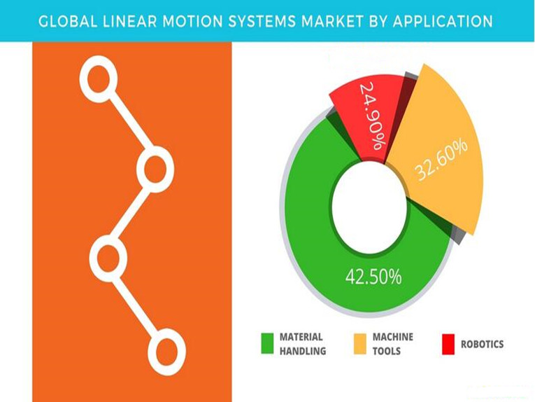 Linear Motion Systems Market Growing to $8 Billion by 2021