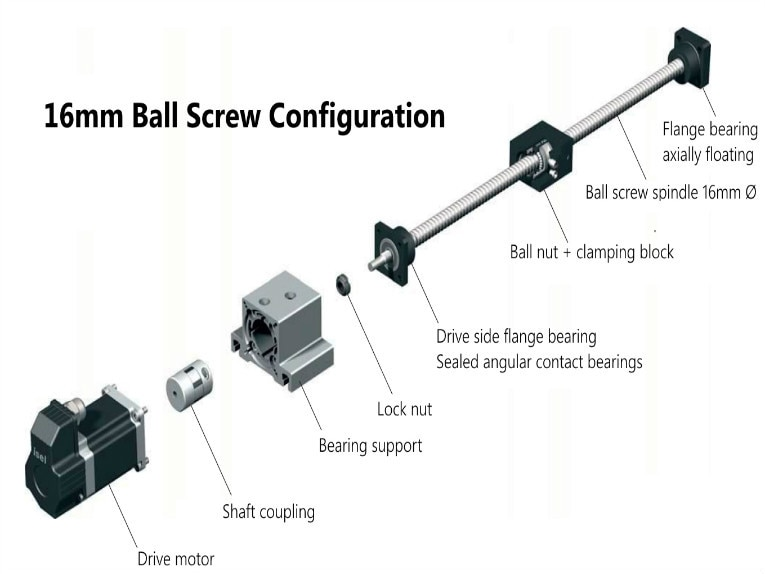 Linear Motor vs. Ball Screw