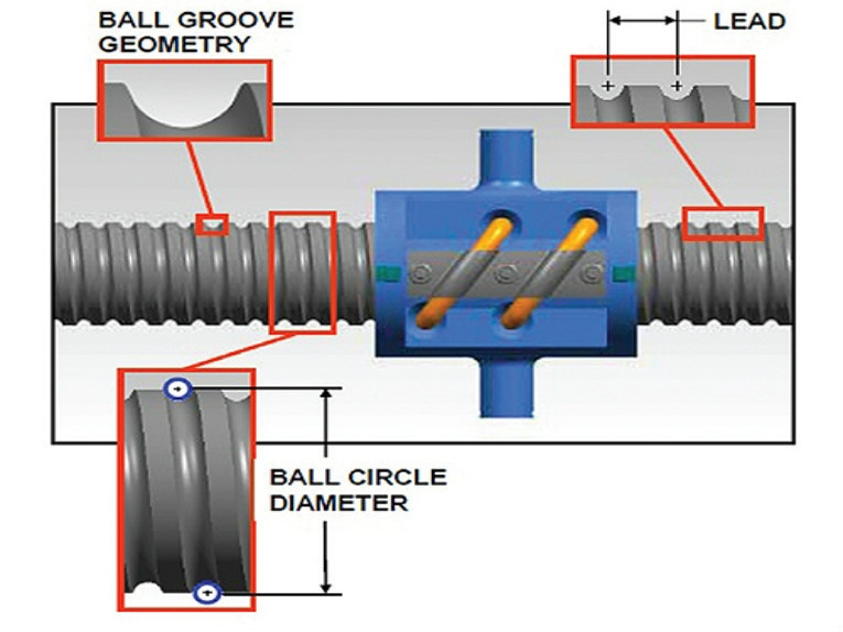 How to Specify, Select and Apply Linear Ball Screw Drives