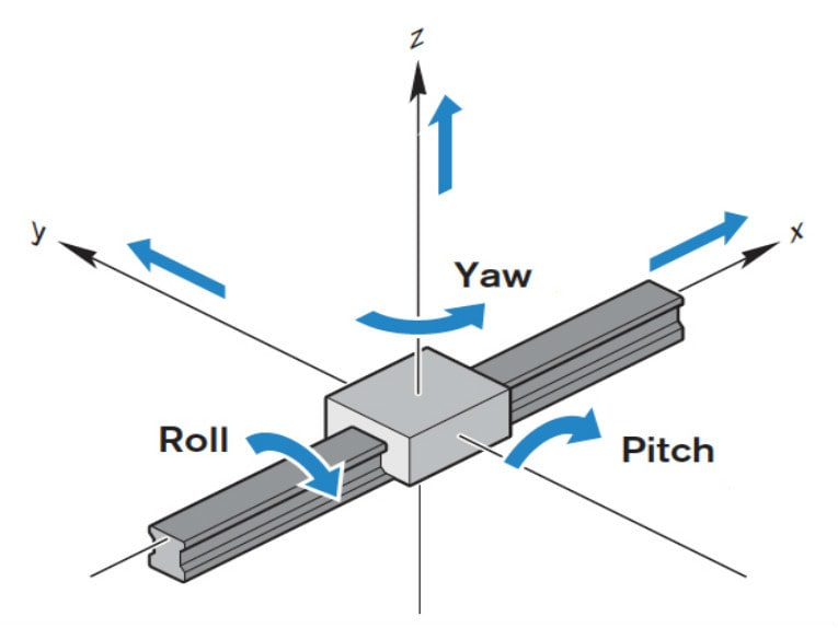 Motion basics: How to define roll, pitch, and yaw for linear systems
