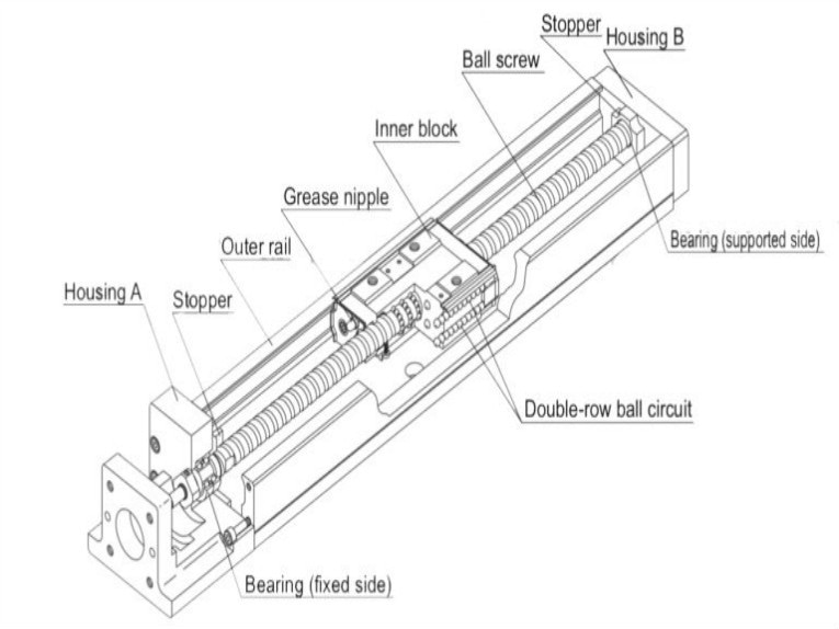 Can a Linear Actuator Provide the Rigidity and Accuracy of a Linear Stage?