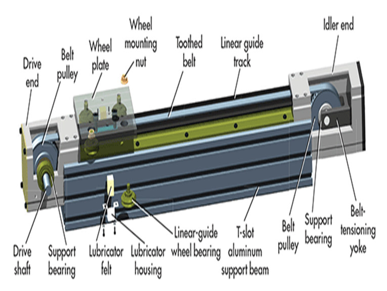 Common application of ball screw and linear guide